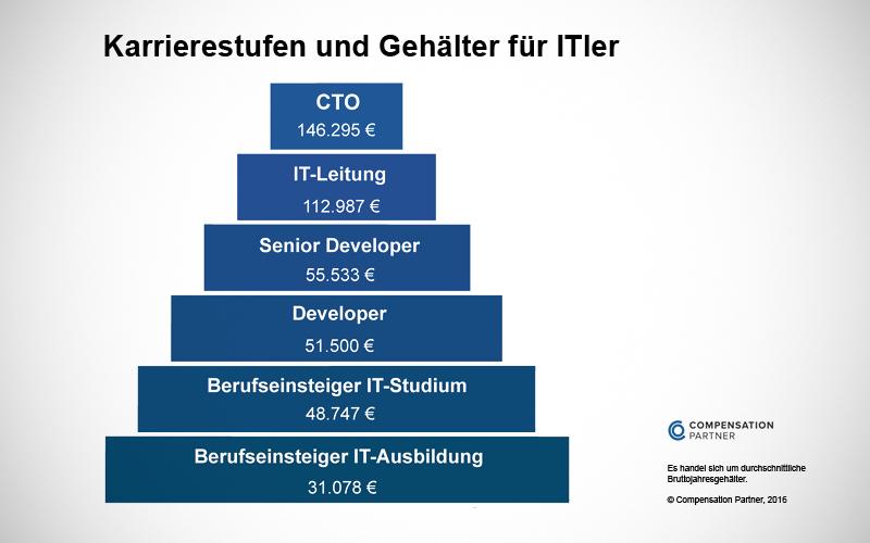 Beruf Baugutachter - Gehalt / Verdienst